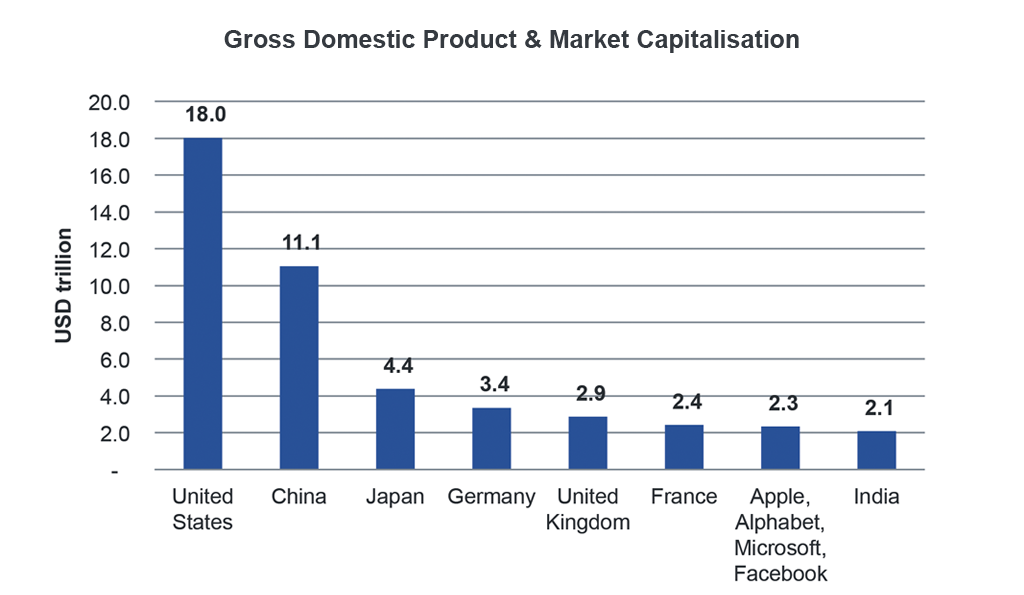 Chart showing Gross Domestic Product & Market Capitalisation