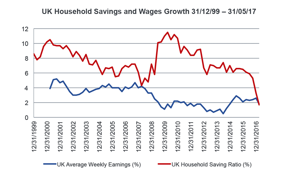 Chart showing UK UK Household Savings and Wages Growth