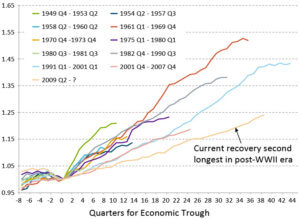 Recessions and recoveries - historic data.