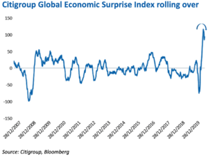 Citigroup Global Economic Surprise Index quarterly comment