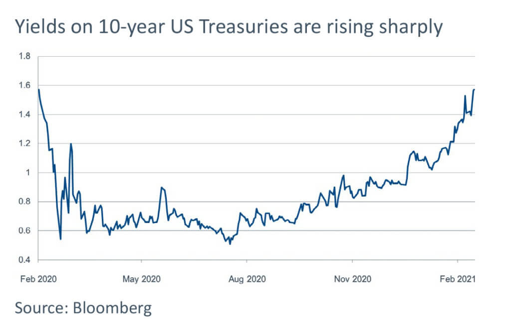 Bond market tumult - 10 year treasuries chart